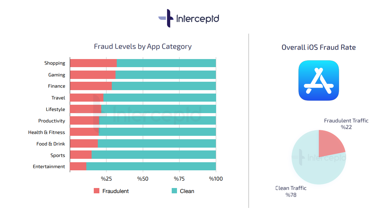 Android и iPhone: в каких приложениях больше «грязного» трафика и как он генерируется
