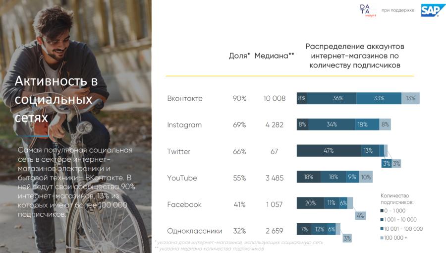 Онлайн-продажи бытовой техники и электроники в России выросли за год на 22%