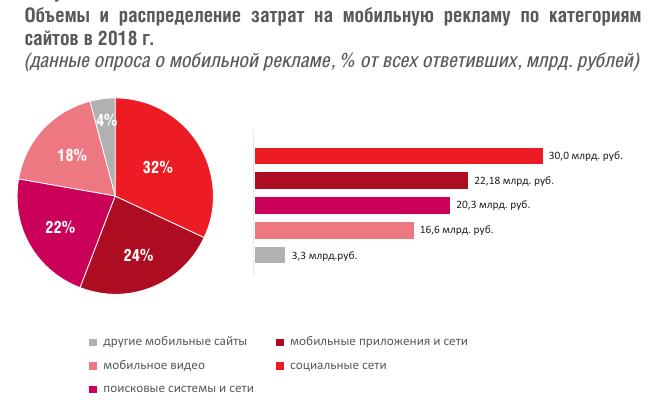 Рынок мобильной рекламы в 2018 вырос на 32% — до 92,4 млрд рублей