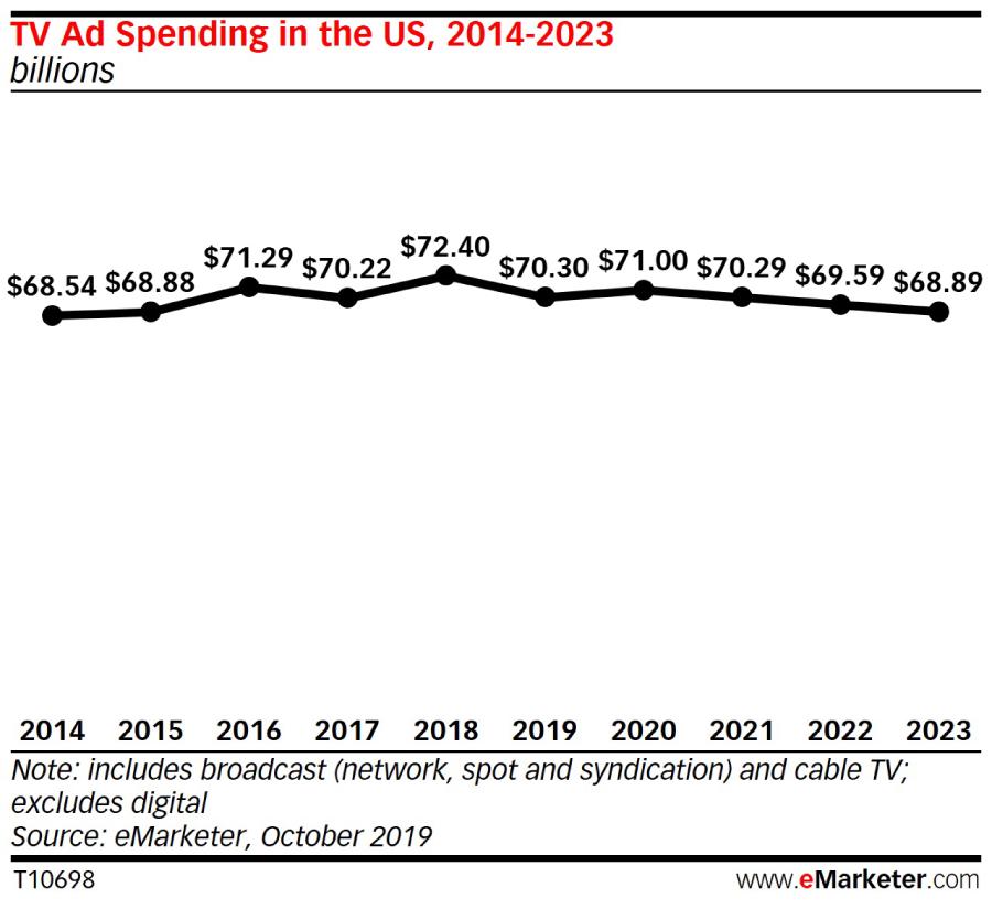 В 2019 году доля телевидения в рекламных расходах США впервые составит менее 30%