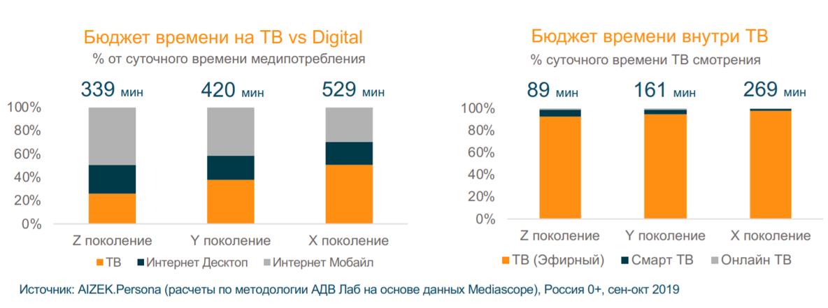 Особенности медиапотребления трех поколений жителей России