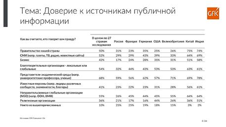 Только 17% россиян доверяют крупному бизнесу