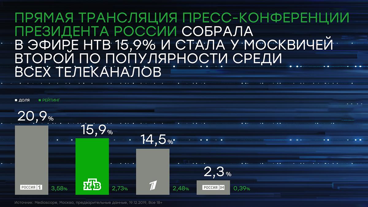 Трансляция пресс-конференции президента России собрала в эфире НТВ 15,9% аудитории