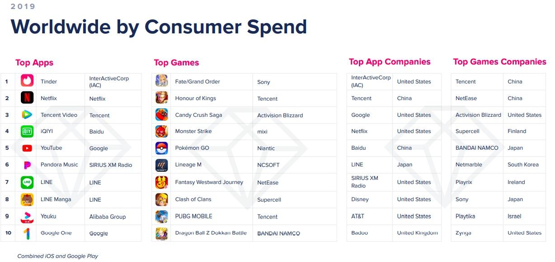 Популярность TikTok и конкуренция видеосервисов — тренды 2019 года на рынке мобильных приложений