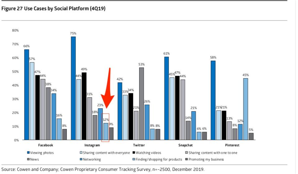В Instagram онлайн-покупки совершают 12% пользователей