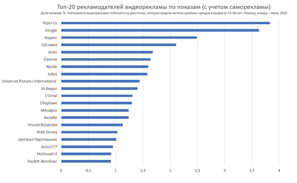 Антипиратские меры вытеснили «Азино Три Топора» и 1XBet из топ-20 рекламодателей Рунета