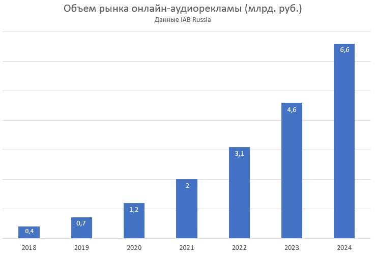 Digital-аудиореклама в России не дотянула до миллиарда