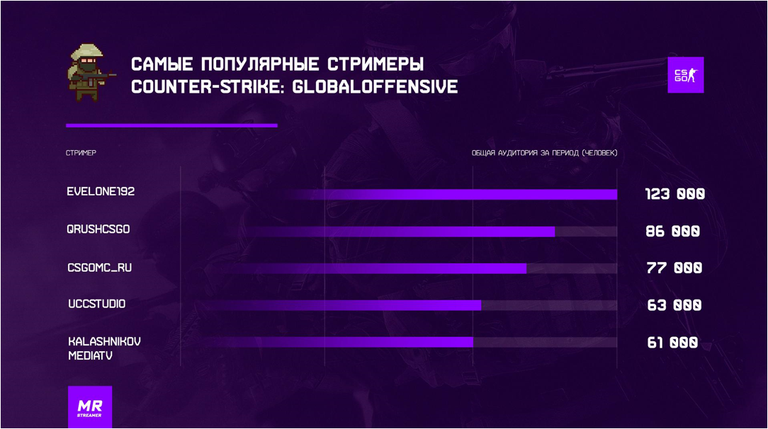 За январь русскоязычные стримы на Twitch посмотрели 24 млн человек