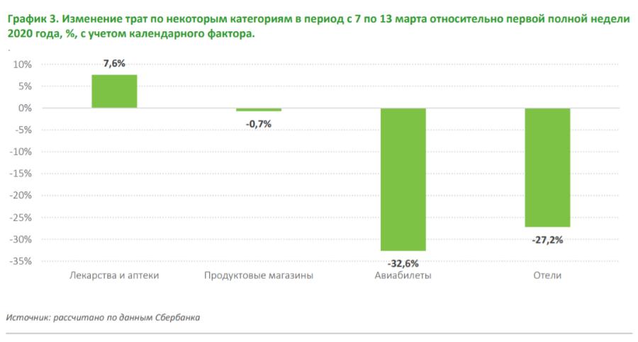 Россияне потратили 80,1 млрд рублей на стихийные покупки за вторую неделю марта